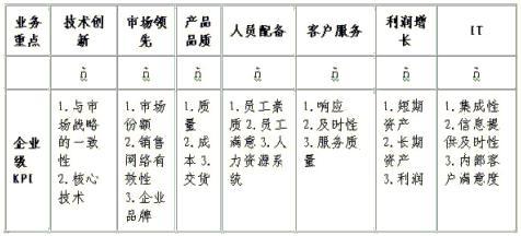 企业关键业绩指标(kpi)与绩效考核